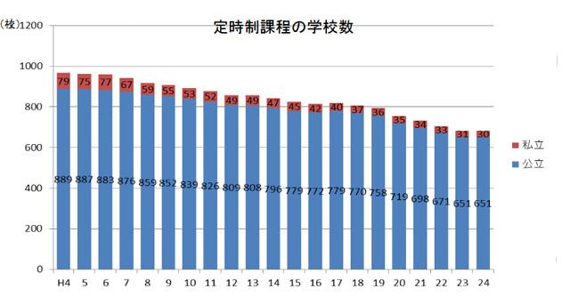 定時制高校数の年別推移図