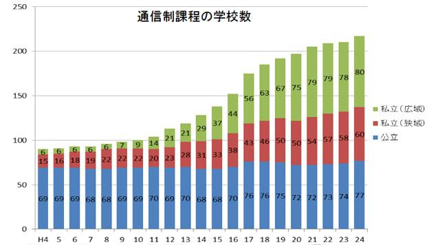 通信制高校数の年別推移図