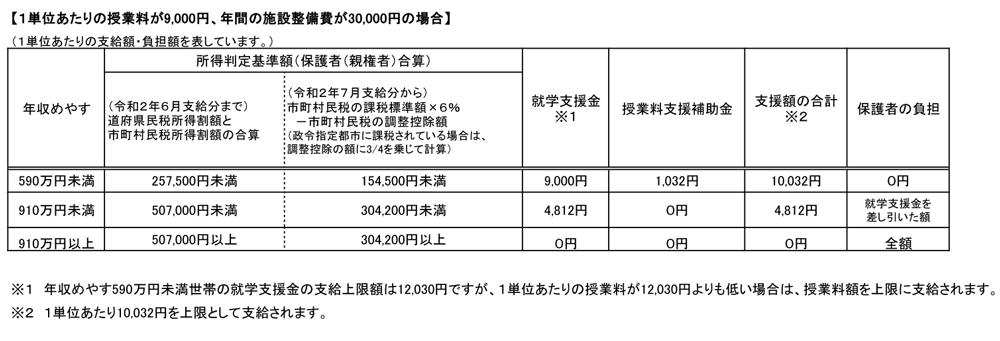 大阪府の授業料減免表