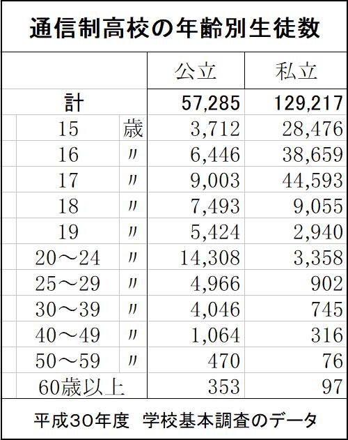 通信制高校の年齢別生徒数の表